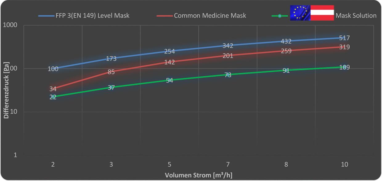 Differenzdruck Premium Masken im Vergleich